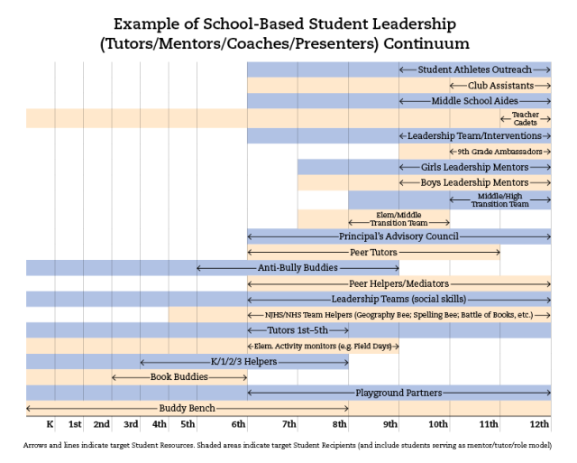Example of School-Based Student Leadership